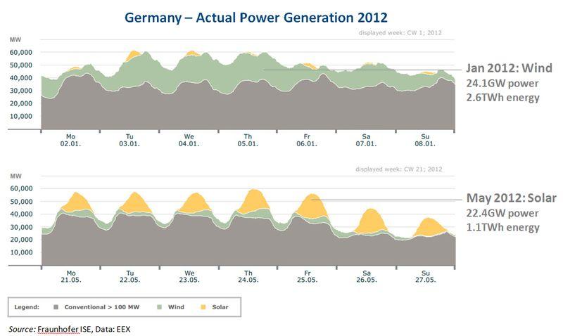 2012 DE - solar wind high penetration