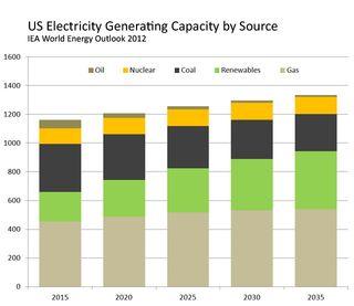 Iea_2012WEO_US_electricity_capacity